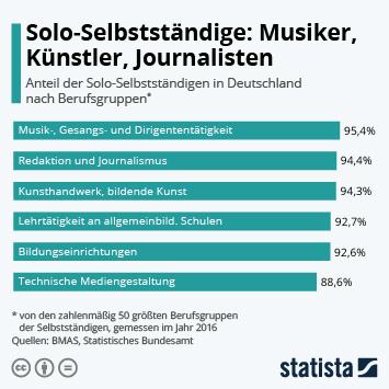 Infografik - Anteil der Solo-Selbstständigen an den Selbstständigen in verschiedenen Berufsgruppen