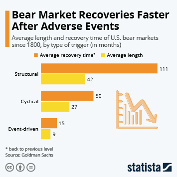 Infographic - U.S. bear markets length recoveries by type