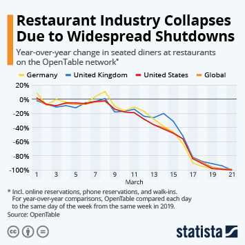 Infographic - Decline in restaurant traffic due to coronavirus