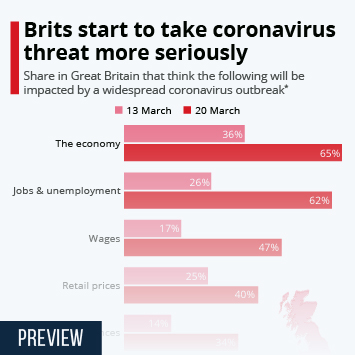 Infographic - gb perception coronavirus economic impacts yougov