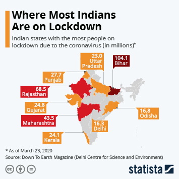 Infographic: 400 Million on Lockdown in India Due to Coronavirus | Statista