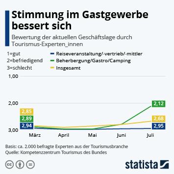 Infografik - Bewertung der aktuellen Geschäftslage durch Tourismus-Experten