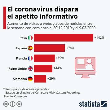Infografía - Aumento de visitas a webs y apps de noticias