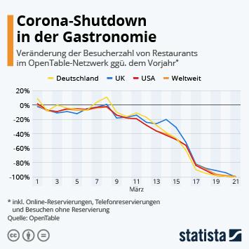 Infografik - Veränderung der Besucherzahl von Restaurants im OpenTable-Netzwerk