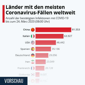 Infografik - Laender mit den meisten Coronavirus-Faellen weltweit