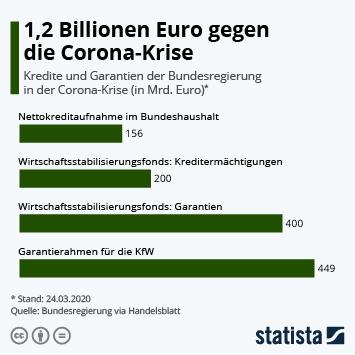 Infografik: 1,2 Billionen Euro gegen die Corona-Krise | Statista