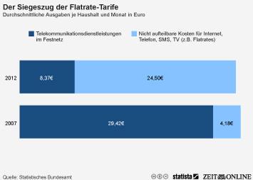 Infografik: Der Siegeszug der Flatrate-Tarife | Statista