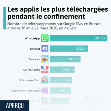 Infographie: Android : les applis les plus téléchargées pendant le confinement | Statista