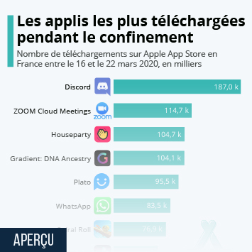 Infographie - les applications iphone les plus telechargees pendant le confinement coronavirus