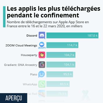 Infographie: iOS : les applis les plus téléchargées pendant le confinement | Statista