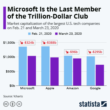 Microsoft Is the Last Member of the Trillion-Dollar Club
