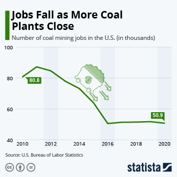 Infographic - coal jobs falling in america