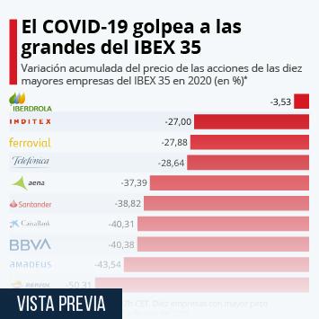 Infografía - variación del precio de las acciones de las diez mayores empresas del IBEX 35 en 2020.