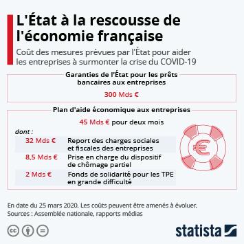 Infographie - cout mesures economiques gouvernement plan aide aux entreprises face au coronavirus