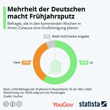 Infografik - Umfrage zum Thema Frühjahrsputz in Deutschland