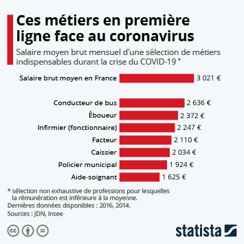 Infographie - salaire moyen brut mensuel sélection de metiers indispensables durant la crise du coronavirus