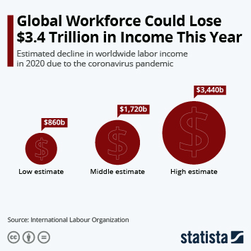 Infographic - Change in global labor income due to COVID 19