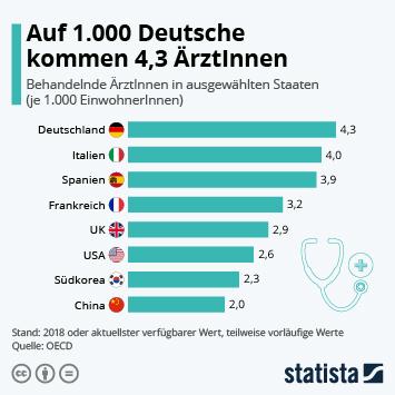 Infografik - Behandelnde ÄrztInnen in ausgewählten Staaten