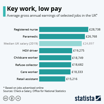 Infographic - average pay selected key workers uk coronavirus