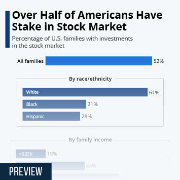 Infographic - stock market holdings for americans