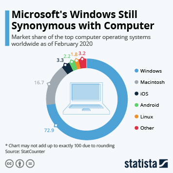 Microsoft's Windows Still Synonymous with Computer