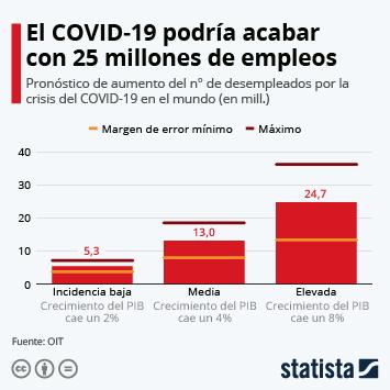 Infografía - Desempleados por la crisis del COVID-19
