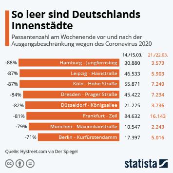 Infografik - Veränderung der Passantenzahl in deutschen Städten durch die Corona-Krise