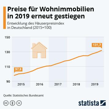 Infografik - Entwicklung des Hauspreisindex in Deutschland