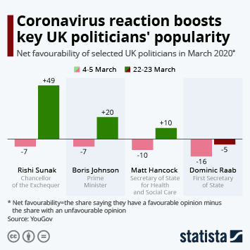Infographic - uk key politician favourability during corona