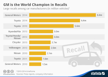 Infographic: GM is the World Champion in Recalls | Statista
