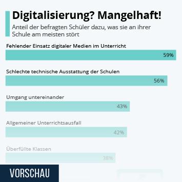 Digitalisierung? Mangelhaft!