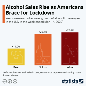 Infographic: Alcohol Sales Rise as Americans Brace for Lockdown | Statista