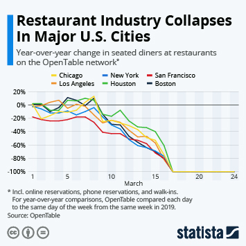 Infographic - change in diners at restaurants in major us cities
