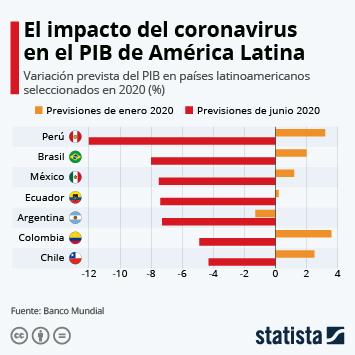 Infografía - Impacto del coronavirus en el PIB de América Latina