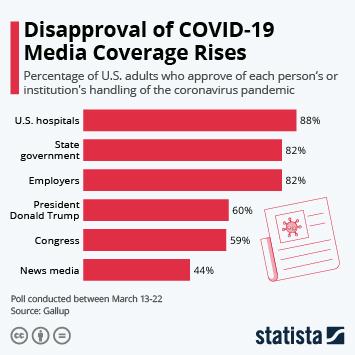 Infographic - approval of coronavirus handling