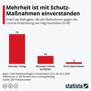 Infografik - Anteil der Befragten, die die Maßnahmen gegen die Corona-Ausbreitung wie folgt beurteilen