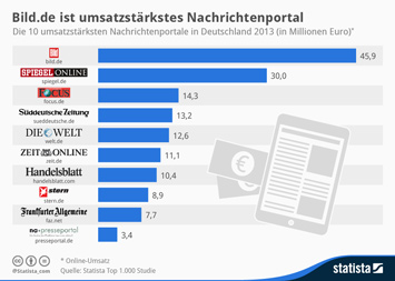 Infografik: Bild.de ist umsatzstärkstes Nachrichtenportal | Statista