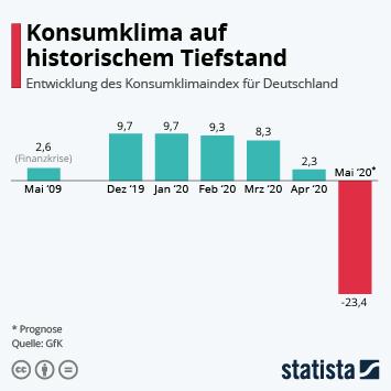 Infografik - Entwicklung des Konsumklimaindex in Deutschland
