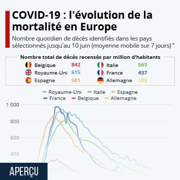 Infographie - evolution du nombre de deces causes par le coronavirus covid-19 par pays