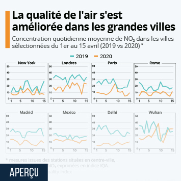 Infographie - amelioration qualite de l air pollution dans les villes confinement coronavirus