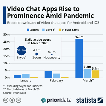 Infographic: Video Chat Apps Rise to Prominence Amid Pandemic | Statista