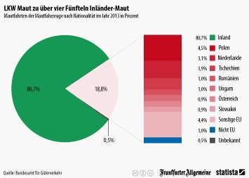 Infografik: LKW-Maut zu über vier Fünfteln Inländer-Maut | Statista