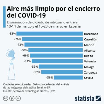 Infografía - Disminución de dióxido de nitrógeno en España