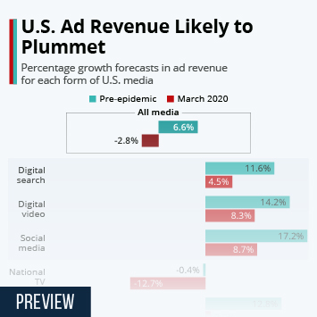 Infographic - ad revenue forecasts after coronavirus