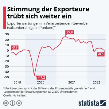 Infografik - Schlechte Stimmung bei deutschen Exporteuren