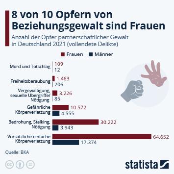 Infografik - Anzahl der Opfer haeuslicher Gewalt nach Geschlecht in Deutschland
