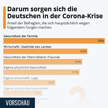 Infografik - Größte Sorgen der Deutschen in Zusammenhang mit dem Coronavirus
