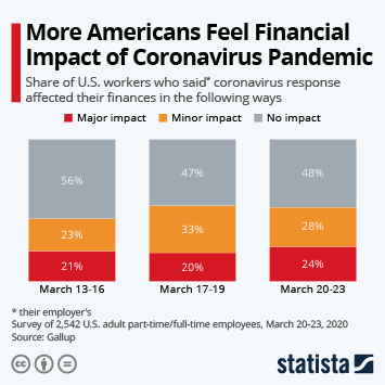 Infographic - impact of coronavirus personal financial situation U.S. employees