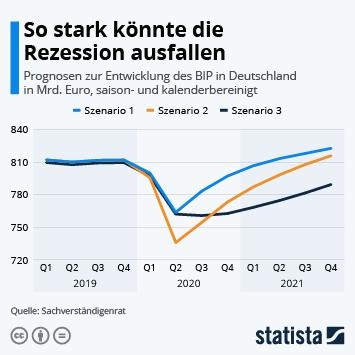 Infografik - Prognosen zur Entwicklung des BIP in Deutschland