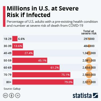 Infographic - severe risk coronavirus death